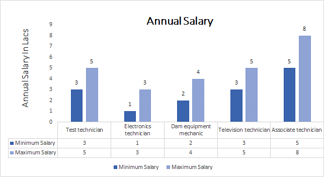 Electronics Tester Salary : B tech communication engineering course admission